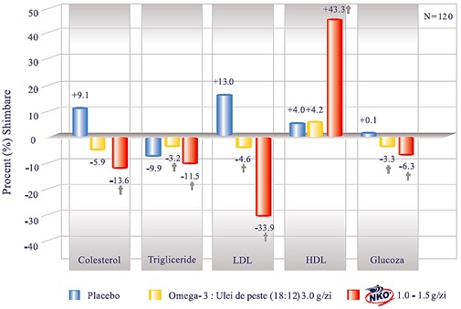 Rezultate tratament colesterol krill oil