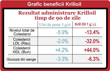 Cum ajuta Krill Oil in tratamentul pentru colesterol